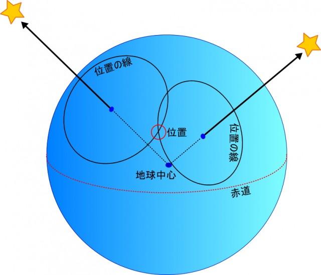 ヨットスクール・ASA青木ヨットスクールCEN 天文航法コースCENコース3つの目標